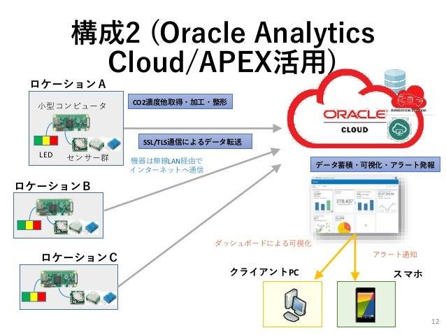 構成2 (Oracle Analytics Cloud/APEX活用) クライアントPC SSL/TLS通信によるデータ転送 LED センサー群 小型コンピュータ ロケーションA ロケーションB ロケーションC CO2濃度他取得・加工・整形 デ...