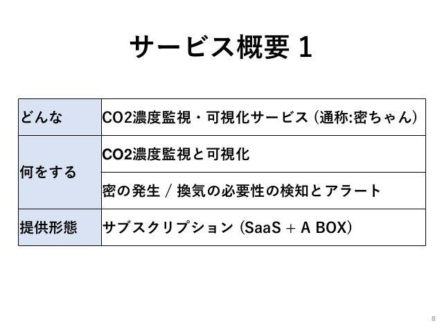 サービス概要 1 どんな CO2濃度監視・可視化サービス (通称:密ちゃん) 何をする CO2濃度監視と可視化 密の発生 / 換気の必要性の検知とアラート 提供形態 サブスクリプション (SaaS + A BOX) 8