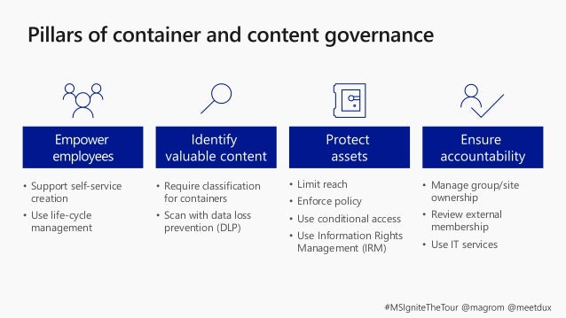 How Teams are requested, approved and created For Teams, you need to govern: Governance Focus Provisioning How information...