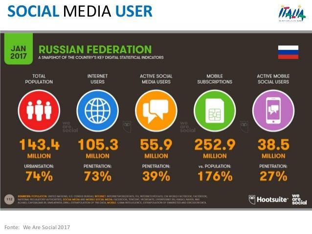 SOCIAL MEDIA USER Fonte: We Are Social 2017
