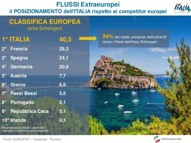 3 FLUSSI Extraeuropei il POSIZIONAMENTO dell'ITALIA rispetto ai competitor europei Fonte: EUROSTAT – Database - Tourism CL...