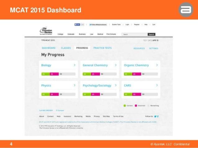MCAT 2015 Dashboard © Ayantek, LLC Confidential4