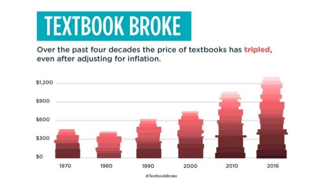 Market Failure 5 major publishers hold nearly 90% of the market Source: Turning the Page by James Koch