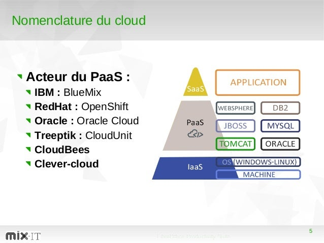 5 LibreOffice Productivity Suite 5 Nomenclature du cloud Acteur du PaaS : IBM : BlueMix RedHat : OpenShift Oracle : Oracle...