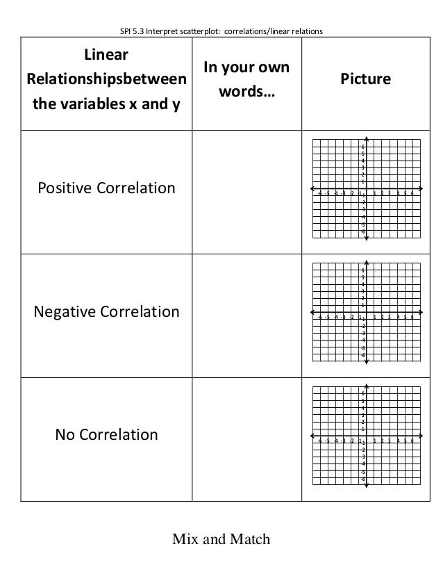 SPI 5.3 Interpret scatterplot: correlations/linear relationsMix and MatchLinearRelationshipsbetweenthe variables x and yIn...