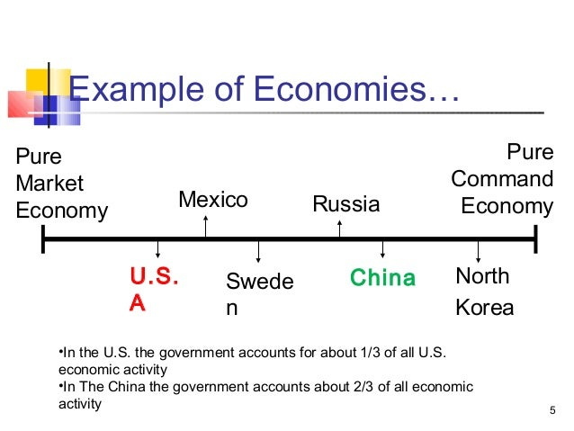 a mixed economy the role of You are here: about money economics a mixed economy: the role of the market from us department of state a mixed economy: the role of the market.