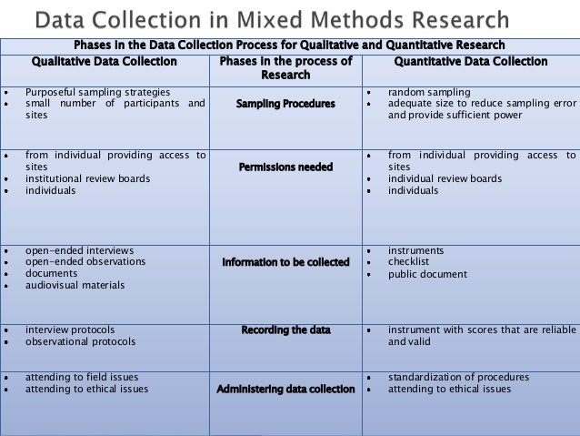 assumptions research design and data collection strategies Mixed-methods research methodologies  concurrent nested strategy there are two data collection methods  research design:.