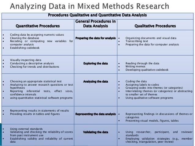 Thesis data analysis methods
