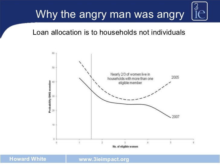 Why the angry man was angry Loan allocation is to households not individuals