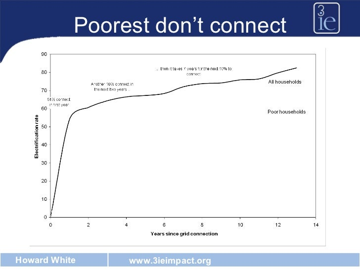 Poorest don't connect