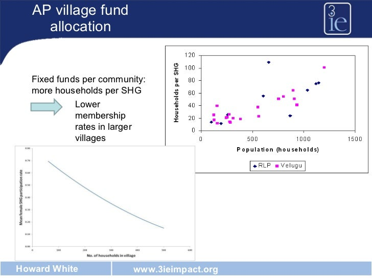 AP village fund allocation Fixed funds per community:  more households per SHG Lower membership rates in larger villages