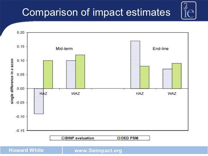 Comparison of impact estimates
