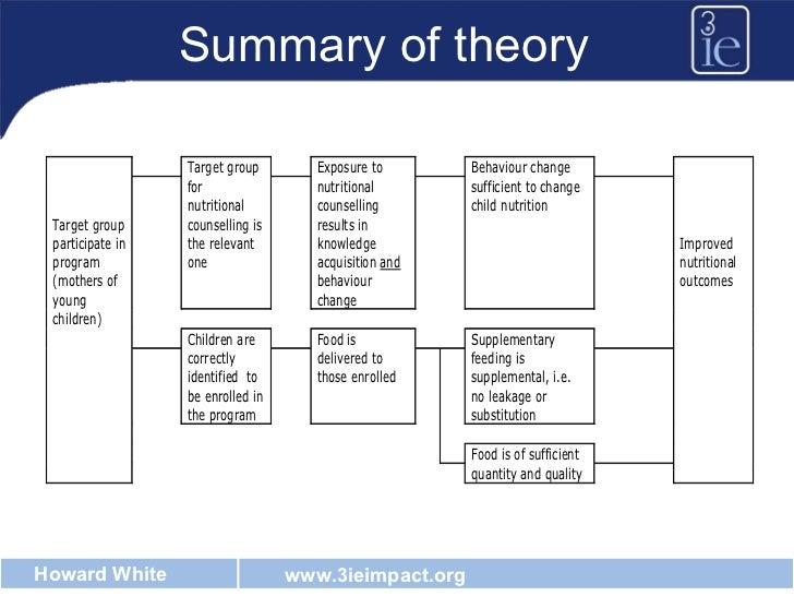 Summary of theory