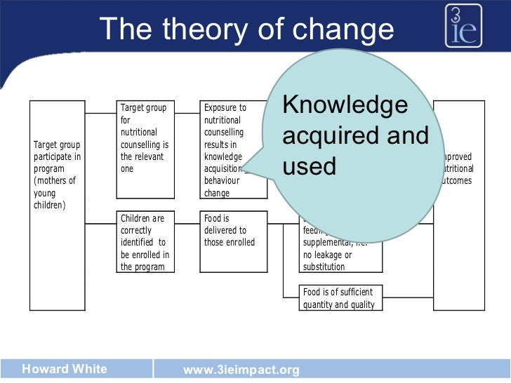 The theory of change Knowledge acquired and used