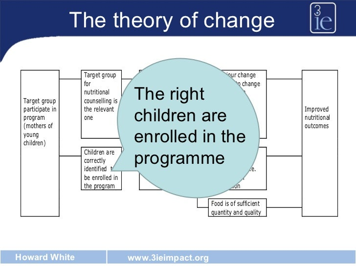 The theory of change The right children are enrolled in the programme