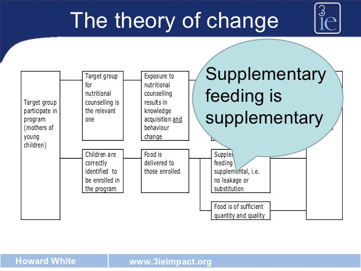 The theory of change Supplementary feeding is supplementary
