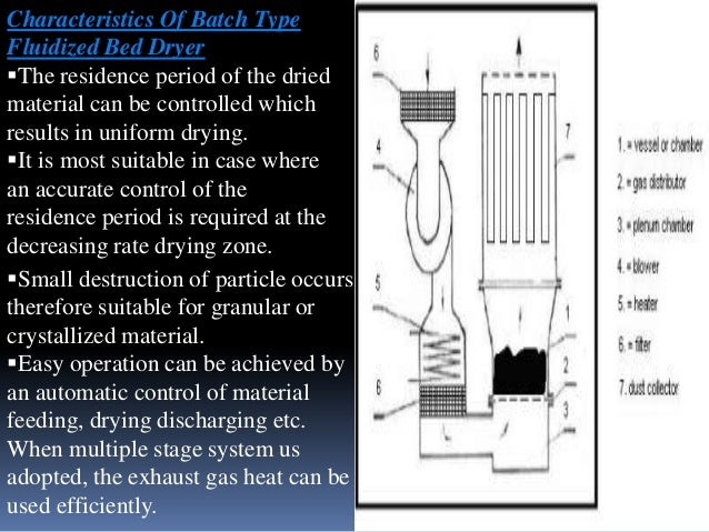 Characteristics Of Batch Type Fluidized Bed Dryer The residence period of the dried material can be controlled which resu...