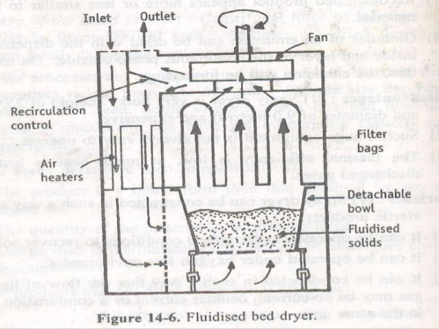 fluidised bed dryer
