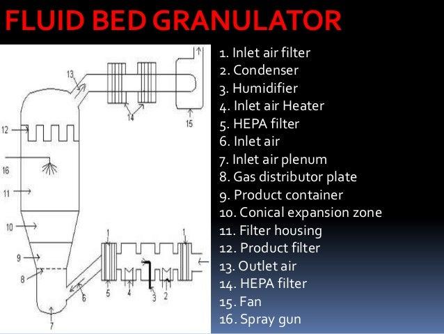 Types Of Fluidized Bed Granulator: 1) Top Spray Fluid Bed Granulator •The recrystallization and hardening binder technolog...