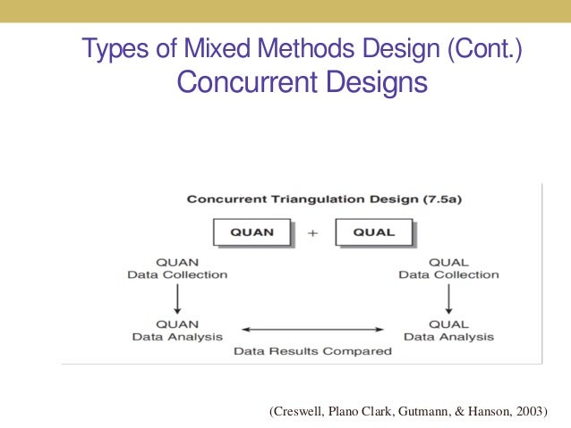 mixed methods research design Designs for mixed methods research 3 thilo kroll and melinda neri introduction a wide variety of mixed methods designs has been described in the literature.