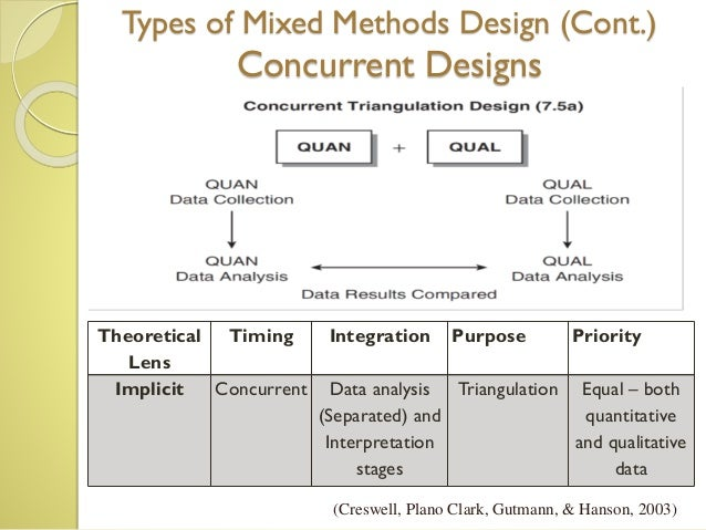 demystifying mixed methods research design a review of the literature You will examine qualitative and mixed methods research  that utilizes either a qualitative or a mixed methods design  literature review marketing.