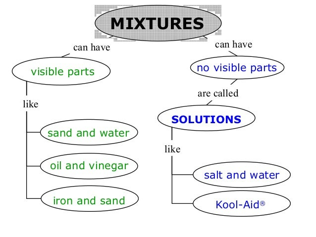 Milot's Messages: Mixtures and Solutions