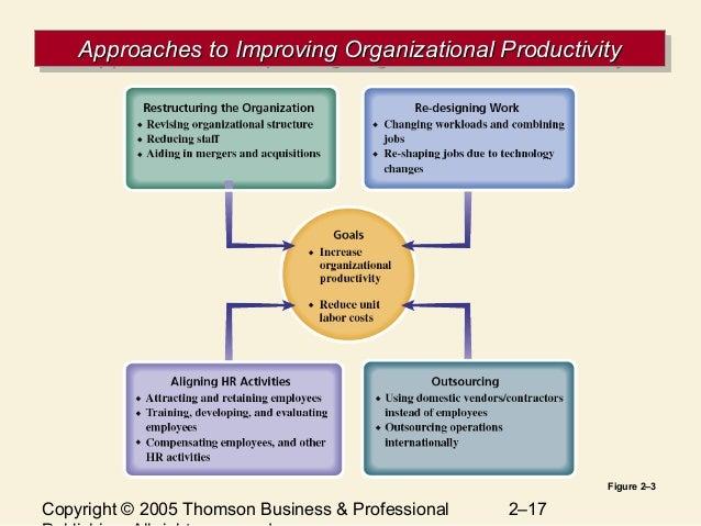 hr management activities