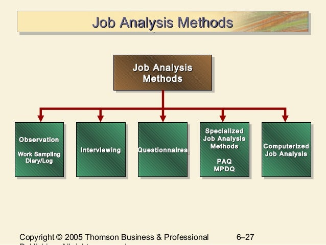 ch 6 job analysis Required to perform key human resource activities, such as job analysis,  recruitment,  ch 1-5 july 11 (wed) selecting new employees chapter 6  case study.