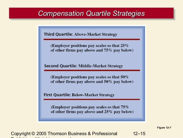 Compensation Strategies That Work