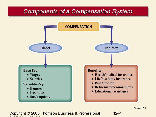 compensation strategies and practices Bmc 198 - compensation: design and practice  and better identify, appropriate  compensation strategies to support broader organization, business and people.