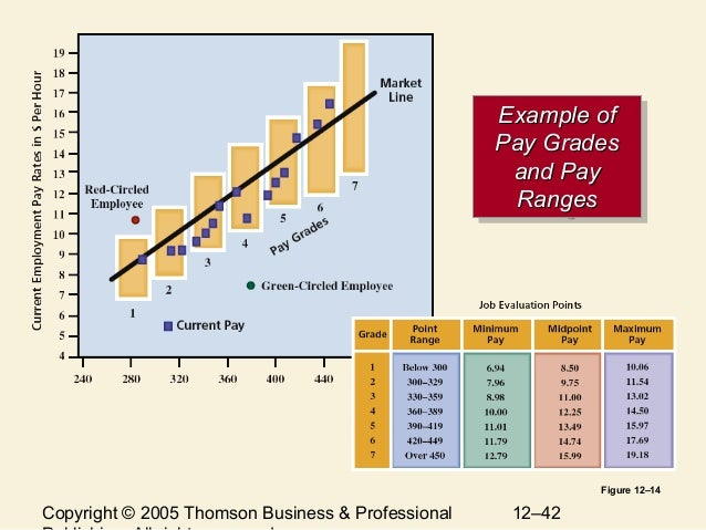 compensation strategies and practices In payscale's 2017 compensation best practices report we learned that about   up-to-date compensation are focusing more than ever on strategies to retain.