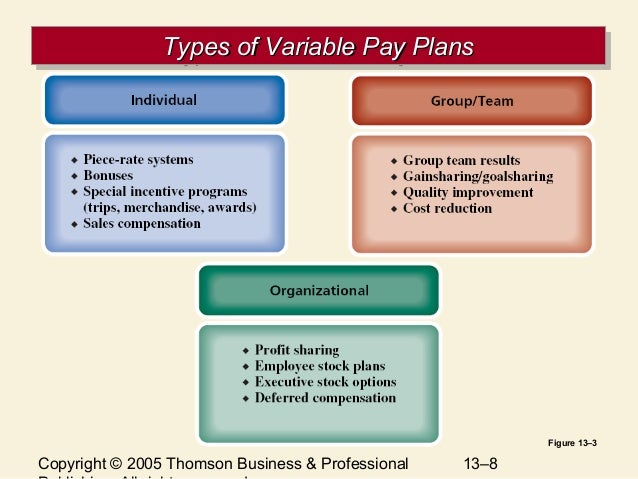 variable pay Bottom line on top variable pay has become the primary mechanism to pay for performance today there are sub-optimal practices that are inhibiting the effectiveness of.