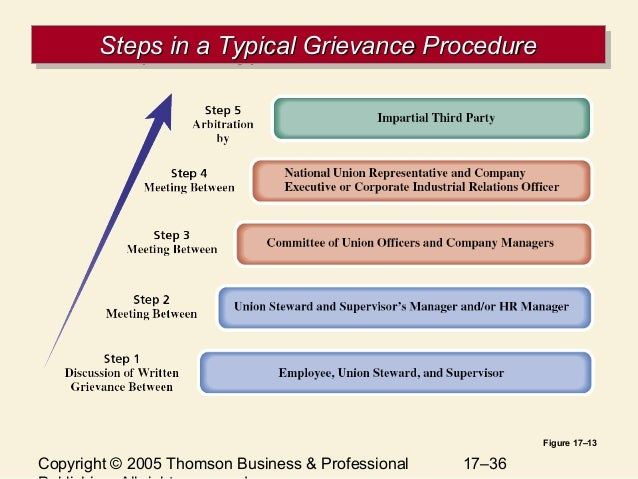 grievance management procedures A grievance procedure provides a it can provide a vehicle through which employees can communicate their concerns to upper management for grievance procedures.