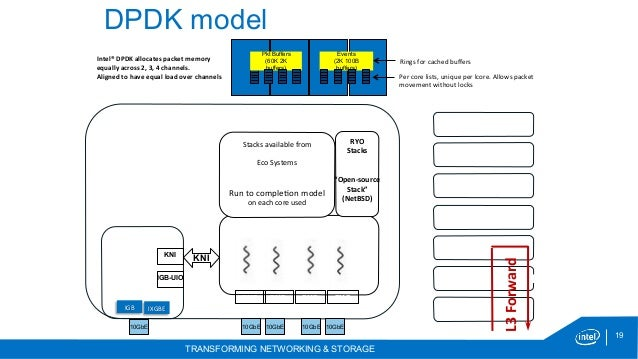 Dpdk Multi Architecture High Performance Packet Processing