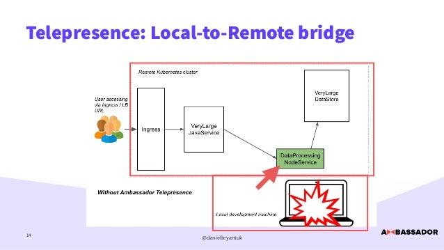 @danielbryantuk Telepresence: Local-to-Remote bridge 14