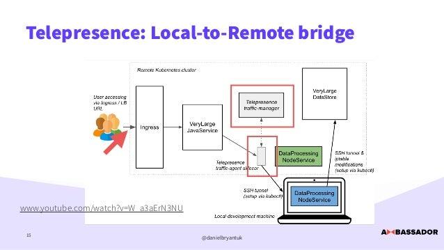 @danielbryantuk Telepresence: Local-to-Remote bridge 15 www.youtube.com/watch?v=W_a3aErN3NU