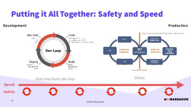 @danielbryantuk Putting it All Together: Safety and Speed 36 https://www.weave.works/blog/what-is-gitops-really Developmen...
