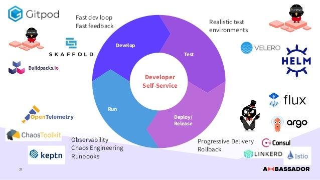 37 Develop Test Deploy/ Release Run Progressive Delivery   Rollback Observability   Chaos Engineering   Runbooks Fast dev ...