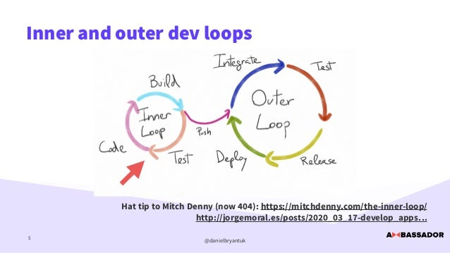 @danielbryantuk Inner and outer dev loops 5 Hat tip to Mitch Denny (now 404): https://mitchdenny.com/the-inner-loop/   htt...