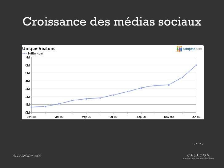 Croissance des médias sociaux