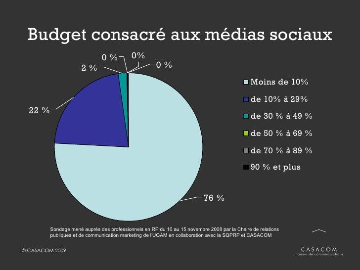 Budget consacré aux médias sociaux Sondage mené auprès des professionnels en RP du 10 au 15 novembre 2008 par la Chaire de...