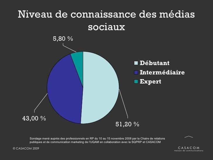 Niveau de connaissance des médias sociaux Sondage mené auprès des professionnels en RP du 10 au 15 novembre 2008 par la Ch...