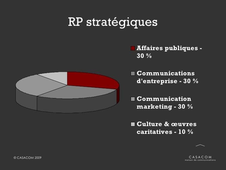 RP stratégiques