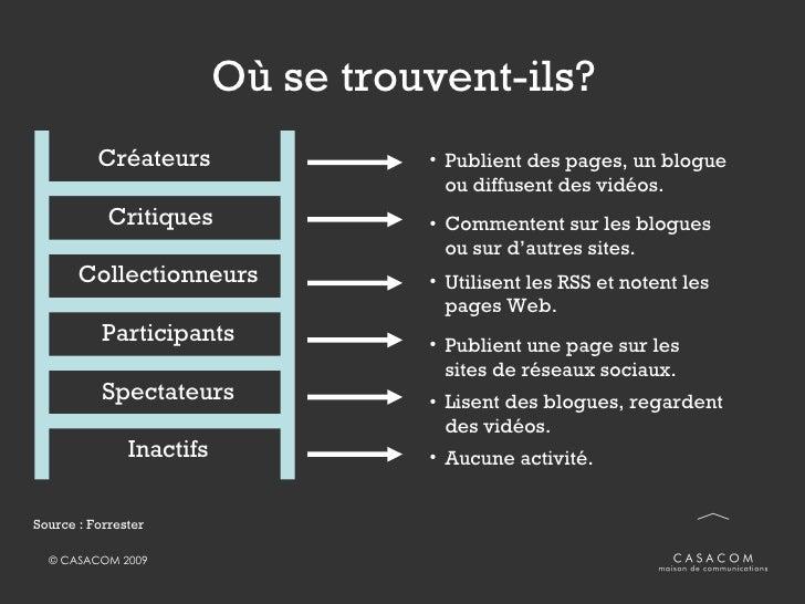 Où se trouvent-ils? <ul><li>Publient des pages, un blogue ou diffusent des vidéos. </li></ul><ul><li>Commentent sur les bl...