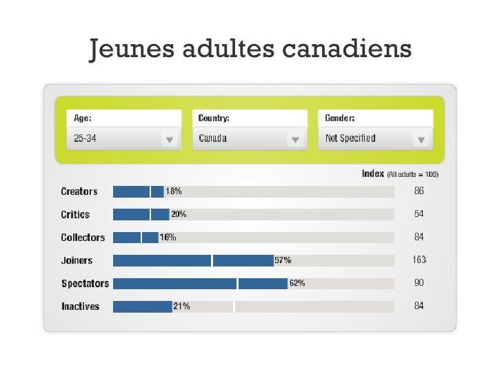 Jeunes adultes canadiens