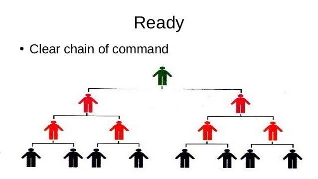 Crisis Management Basics