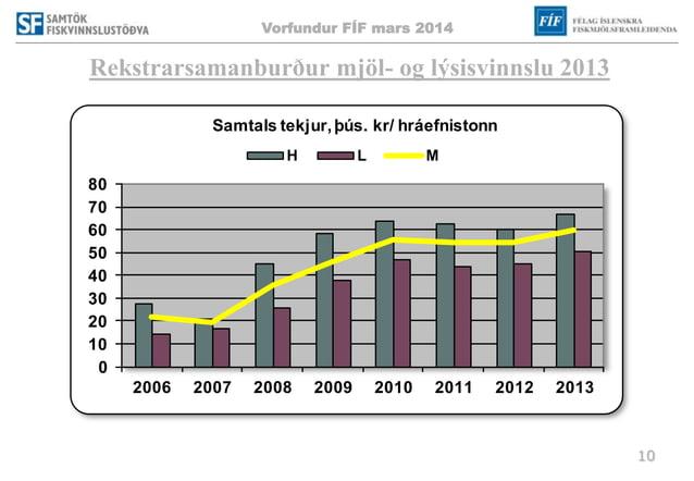 Vorfundur FÍF mars 2014 10 Rekstrarsamanburður mjöl- og lýsisvinnslu 2013 0 10 20 30 40 50 60 70 80 2006 2007 2008 2009 20...
