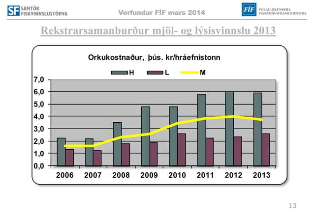 Vorfundur FÍF mars 2014 13 Rekstrarsamanburður mjöl- og lýsisvinnslu 2013 0,0 1,0 2,0 3,0 4,0 5,0 6,0 7,0 2006 2007 2008 2...