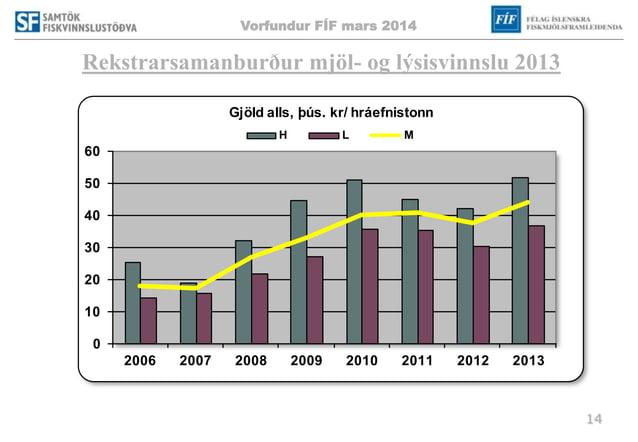 Vorfundur FÍF mars 2014 14 Rekstrarsamanburður mjöl- og lýsisvinnslu 2013 0 10 20 30 40 50 60 2006 2007 2008 2009 2010 201...