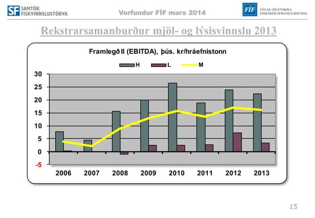 Vorfundur FÍF mars 2014 15 Rekstrarsamanburður mjöl- og lýsisvinnslu 2013 -5 0 5 10 15 20 25 30 2006 2007 2008 2009 2010 2...
